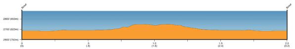 Exergy Tour prologue profile