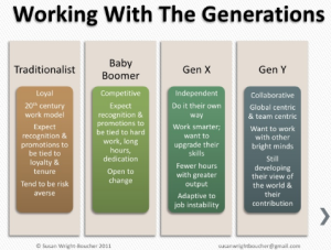 working with generations