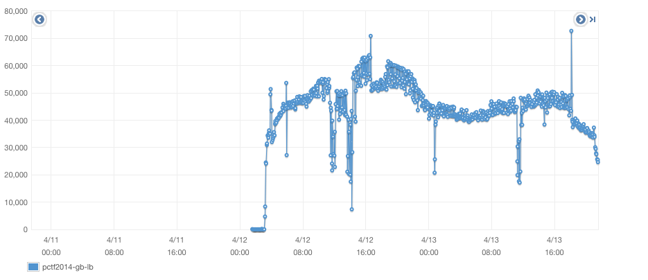Requests per minute processed by the Elastic Load Balancer