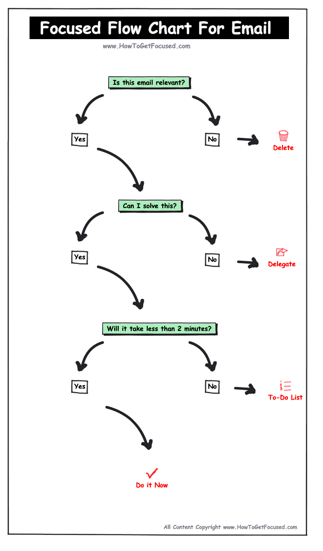 Flowchart for Email