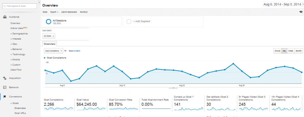 Google Analytics screen capture showing Engagement Scoring Model results