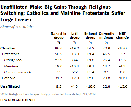 Unaffiliated Make Big Gains Through Religious Switching; Catholics and Mainline Protestants Suffer Large Losses