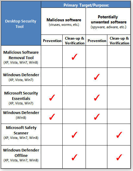 Desktop Security Tool Chart
