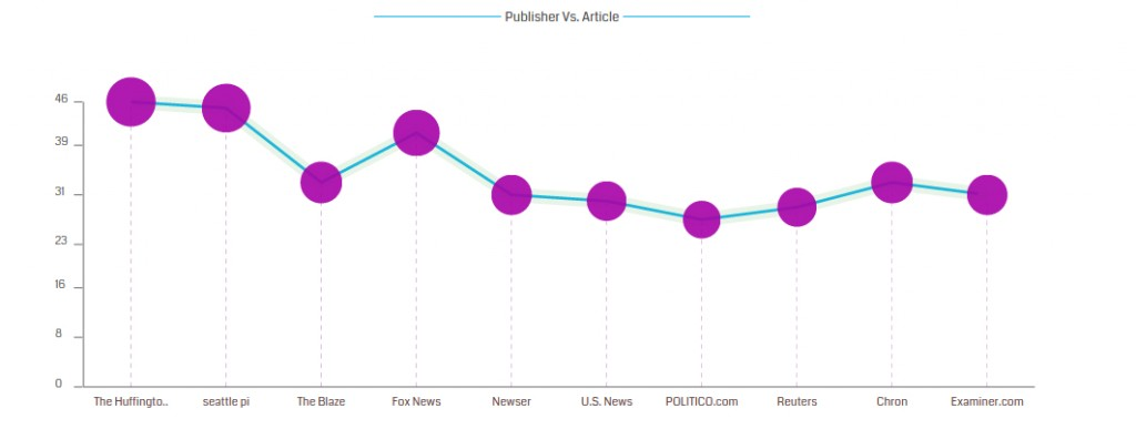 News Results for barack obama sorted by publishers - OOYUZ