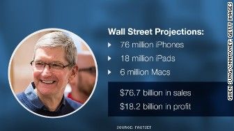 tim cook apple projections