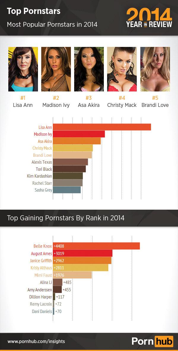 pornhub-2014-top-pornstars