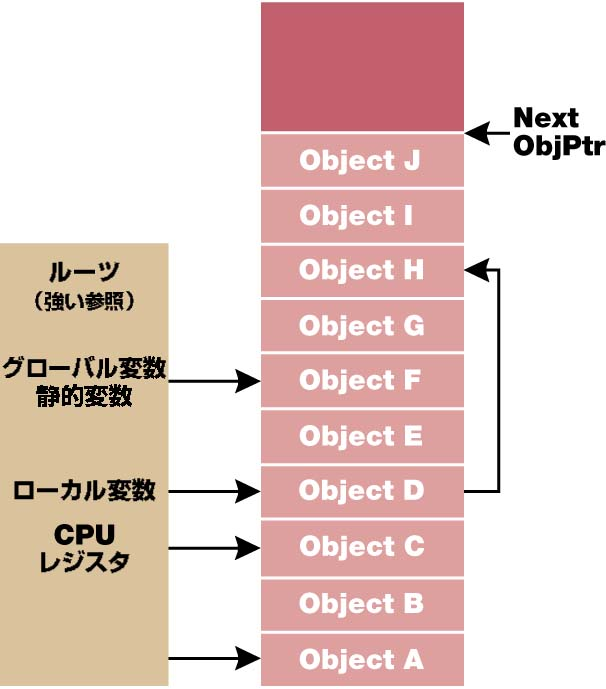 Bb985010.Garbage_1_Fig02(ja-jp,MSDN.10).jpg