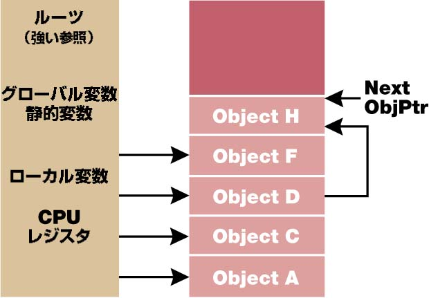 Bb985010.Garbage_1_Fig03(ja-jp,MSDN.10).jpg