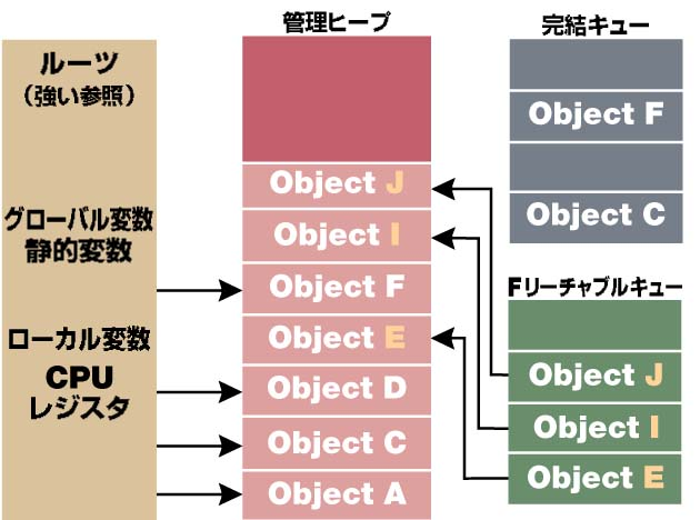 Bb985010.Garbage_1_Fig06(ja-jp,MSDN.10).jpg