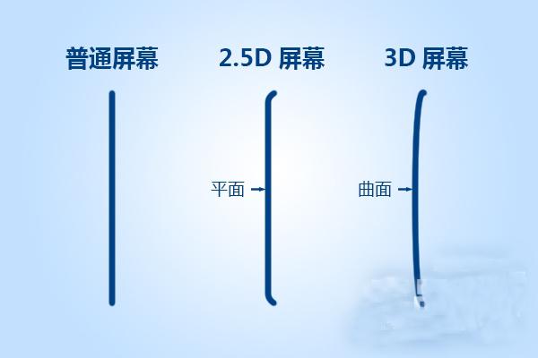 解析:iphone6为啥要用2.5D屏幕?