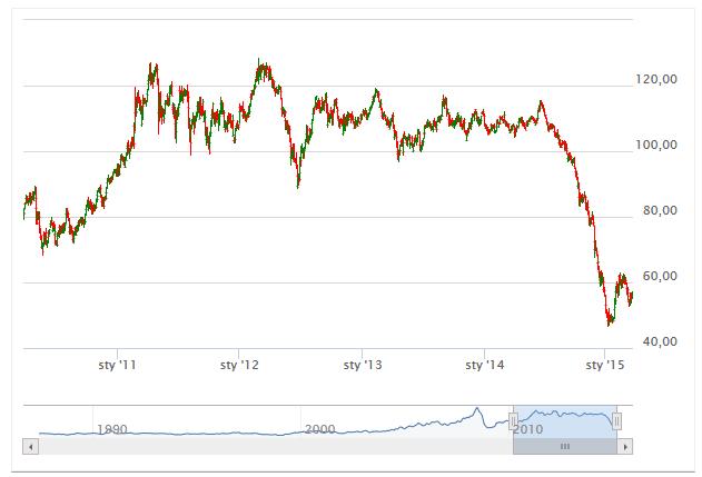 cena ropy - wykres 5 lat