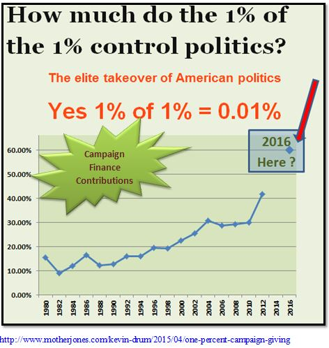 1% of 1% Control American Political System