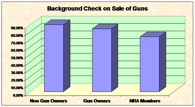 Background Check on Sale of Guns by Gun Demographic