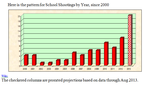 US School Shootings Per Year