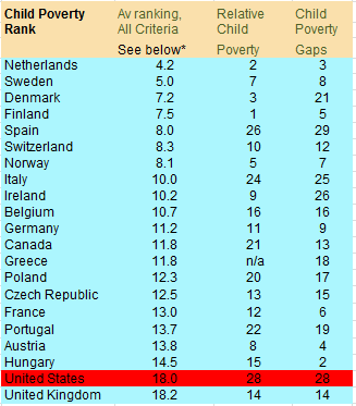 Child Poverty Rankings by Country