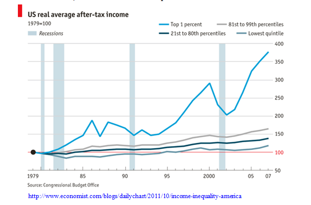 US Real Average After-Tax Income