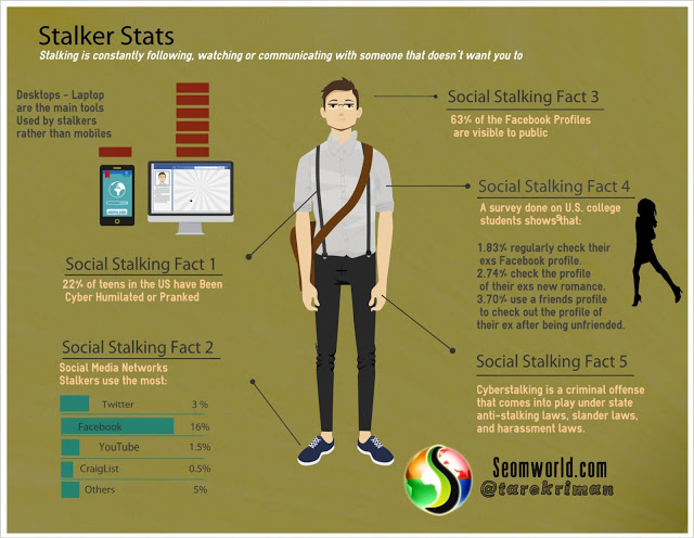 Online Stalkers Facts and stats