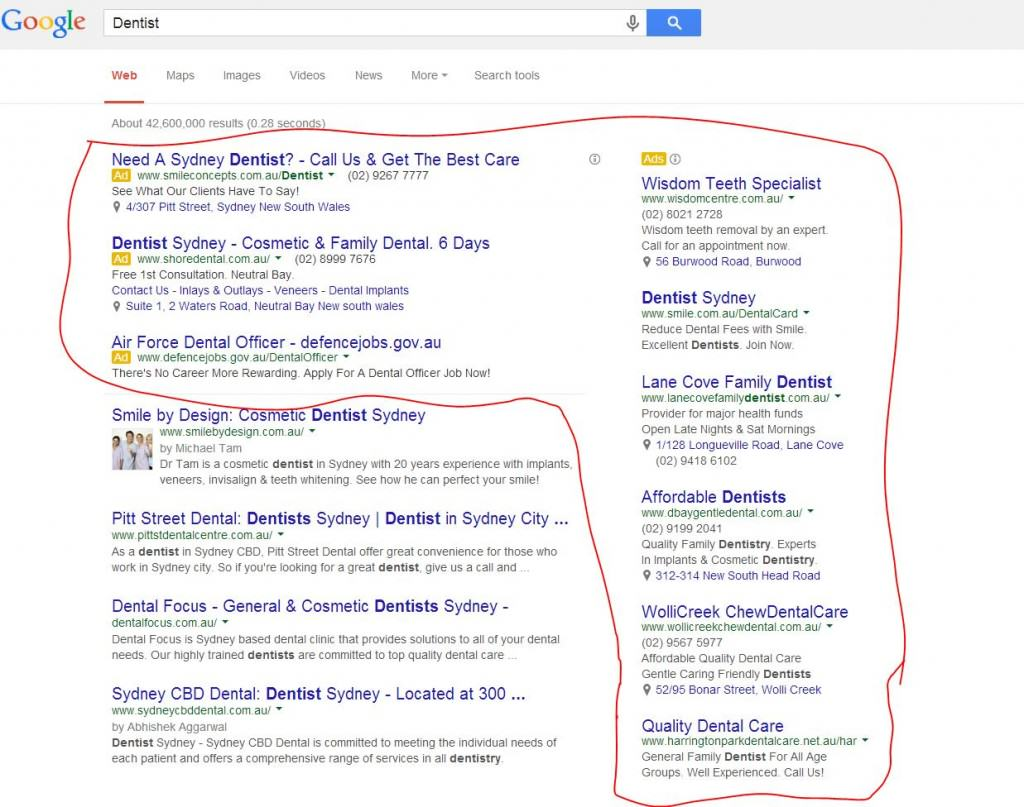 68% of Search Results are coming form Google Adwords