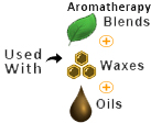 ascent is compatible with herbs, oils, waxes