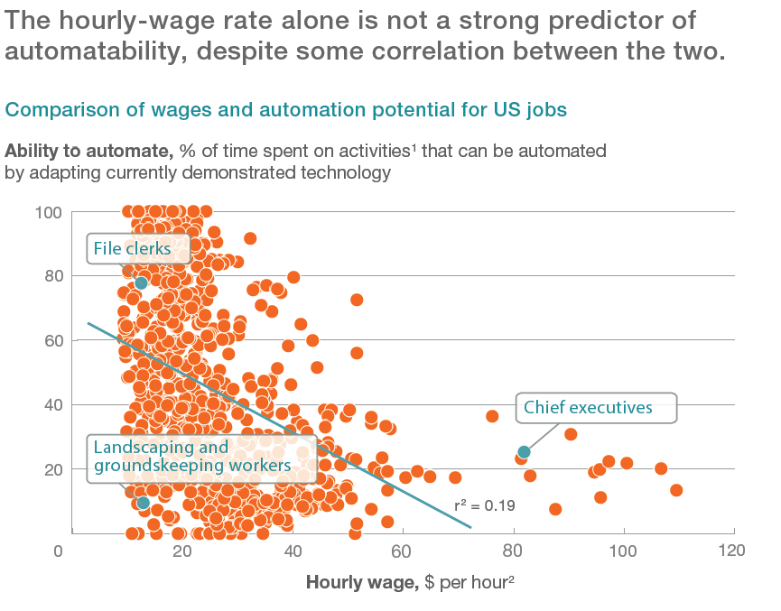 Why CEOs are more susceptible to automation than landscapers