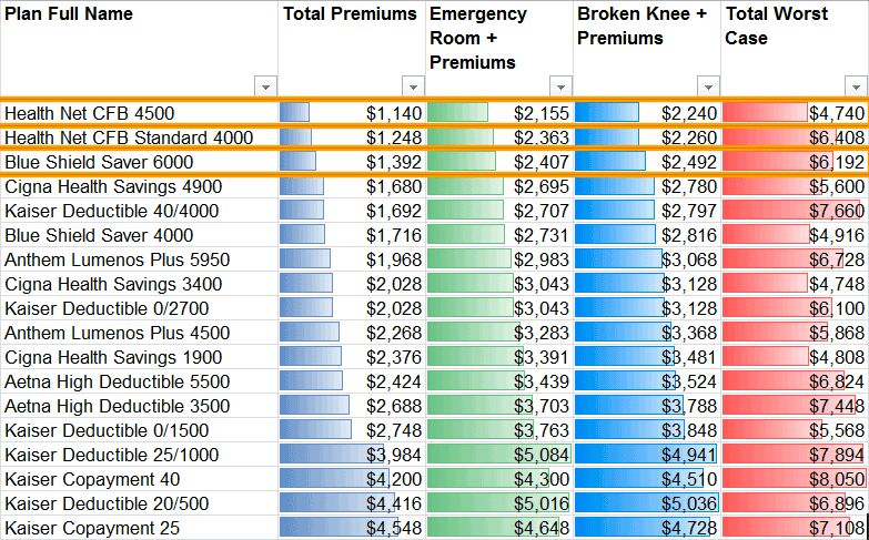 Plan Costs: Emergencies Only