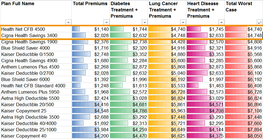 Plan Costs: Ongoing Medical Conditions