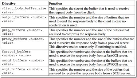 Optimizing buffer allocation (NGINX)