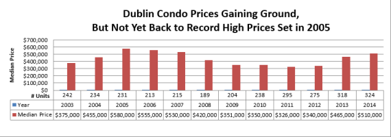 Median Price of Dublin CA condos still lags behind highs of 2005
