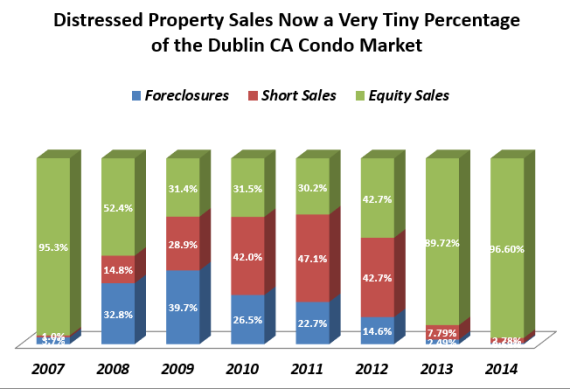 The number of Dublin CA Foreclosures and Short Sales Declined in 2014