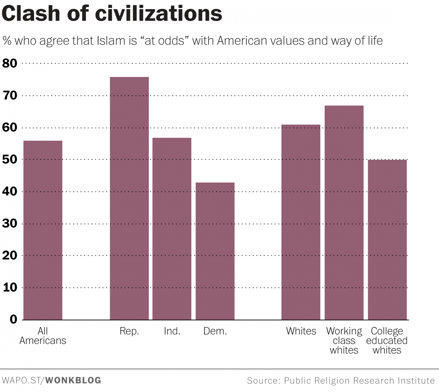 A lot of Americans think that Islam is at odds with their values
