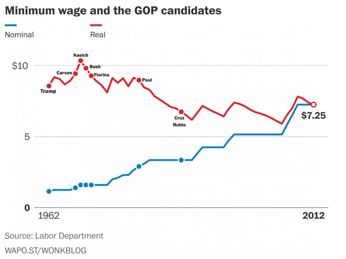 What the Republican candidates would have earned in minimum wage when they were teens