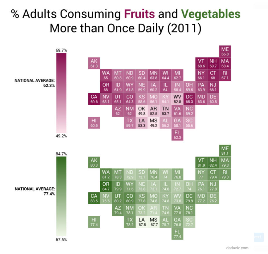 The states that eat the most fruits and veggies