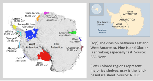 The division between East and West Antarctica. Pine Island Glacier is shrinking especially fast. Source: BBC News | Colored regions represent major ice shelves, gray is the land-based ice sheet. Source: NSIDC