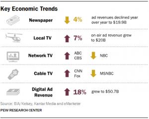 state of news media - economic trends 2015