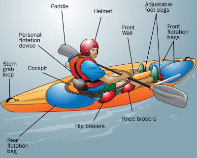 Kayak gear and equipments