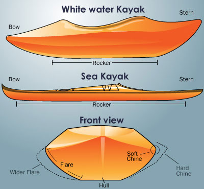 how kayak works - make and design