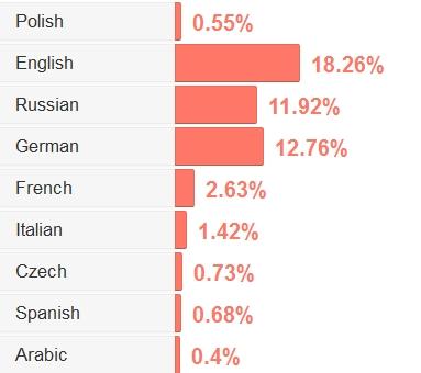 Ile osób mówi w Polsce po angielsku?