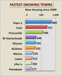 town growth on Kauai