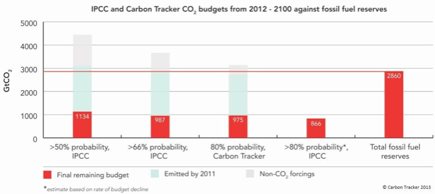 Carbon budget graph from Carbon Tracker