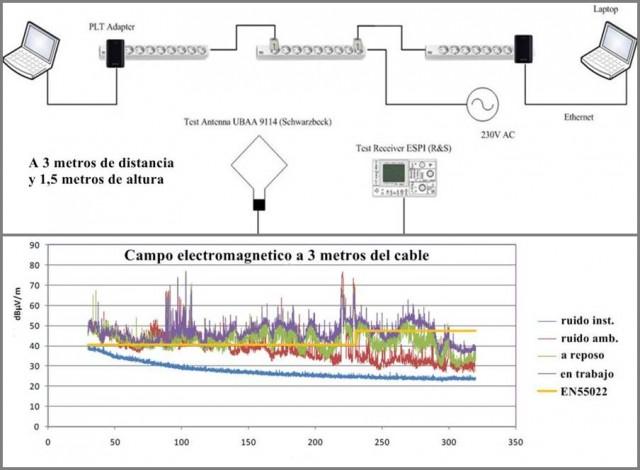 Mediciones de los campos electromagneticos de los ethernet plc