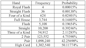What are the Probabilities of the Best Poker Hands?