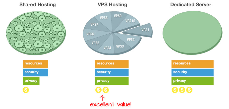 cheap-vps-comparing-packages