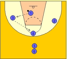 Basketball Rebounding Drills - Rebound and Outlet Drill
