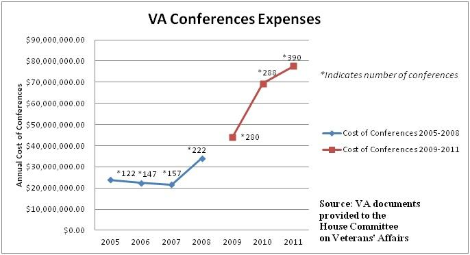 """Chart from Congressional Investigation into VA Conference Spending Shows Some """"Fuzzy"""" Math"""