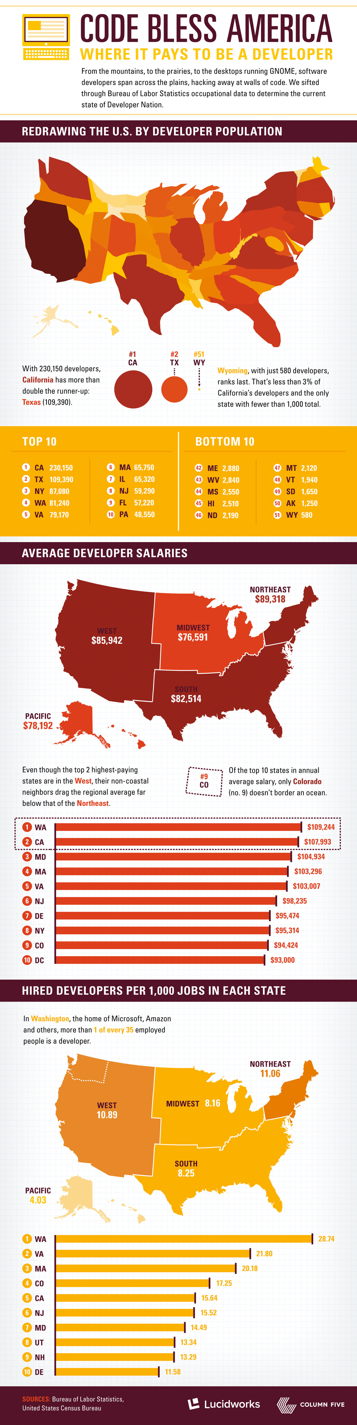 Entrepreneurs Need Web Developers Like Planes Need Wings. So, Where Are They? (Infographic)