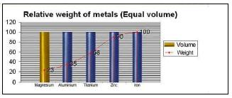 Relative Weight of Magnesium Bicycle Frames