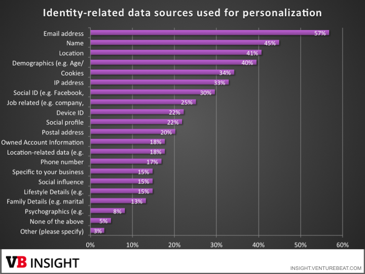 data-sources-personalization[1]