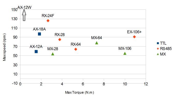 comparaison couple/vitesse entre les différents servomoteurs Dynamixel robotis