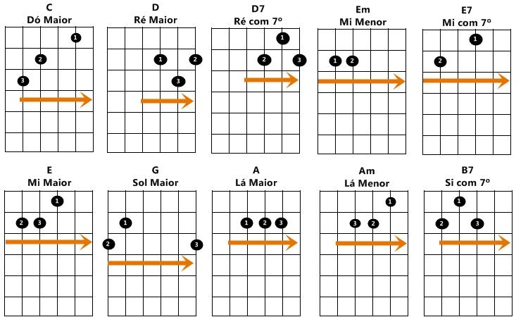 Primeiros Acordes de Guitarra