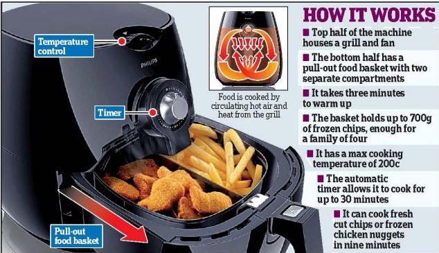 How Philips AirFryer kitchen appliance works